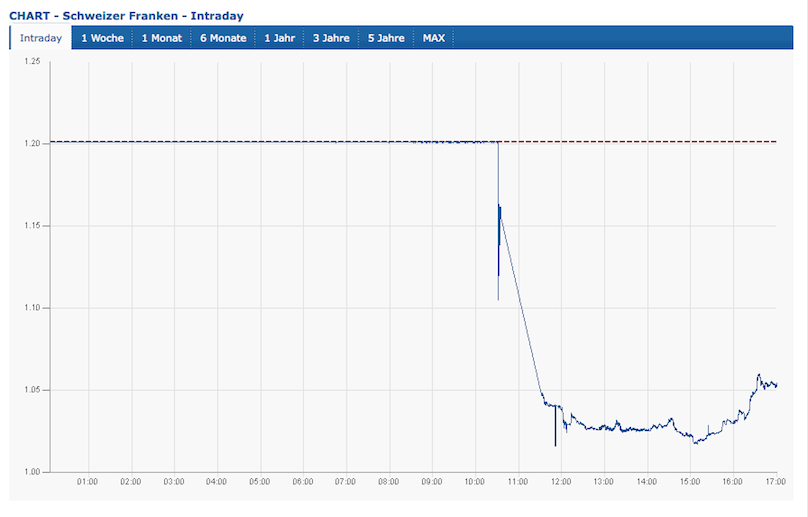 Chart Schweizer Franken